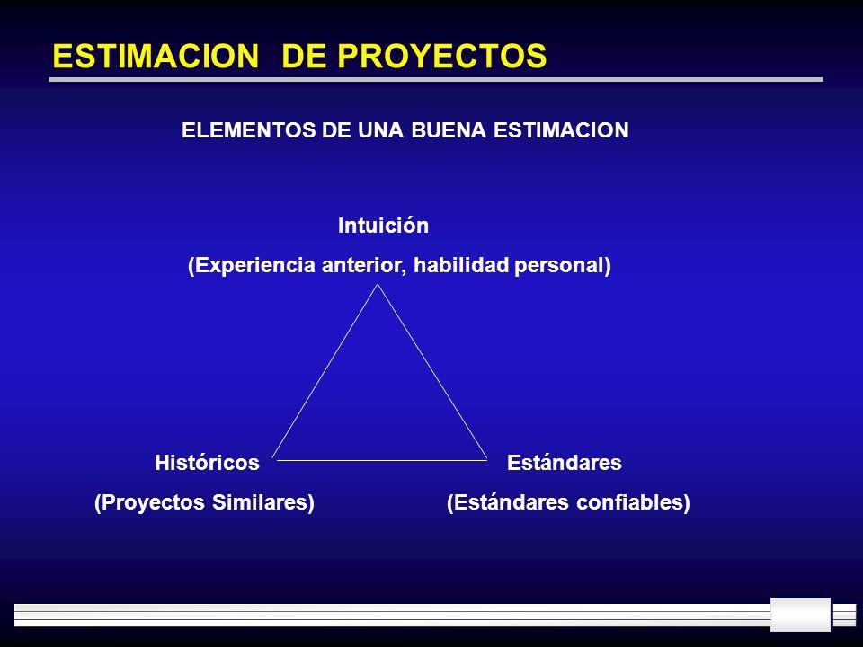 ESTIMACION DE PROYECTOS ELEMENTOS DE UNA BUENA ESTIMACION Intuición (Experiencia anterior, habilidad personal) Históricos (Proyectos Similares) Estánd