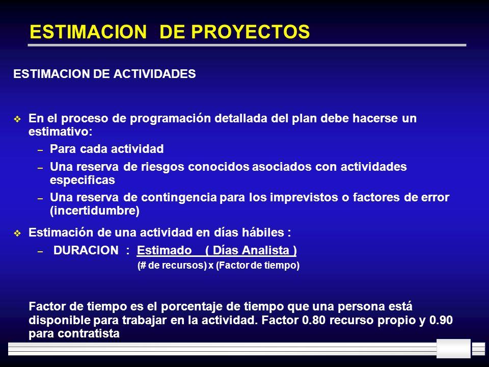 ESTIMACION DE PROYECTOS ESTIMACION DE ACTIVIDADES En el proceso de programación detallada del plan debe hacerse un estimativo: – Para cada actividad –