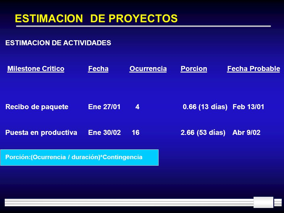 ESTIMACION DE PROYECTOS ESTIMACION DE ACTIVIDADES Milestone CriticoFecha Ocurrencia PorcionFecha Probable Recibo de paqueteEne 27/01 4 0.66 (13 días)F