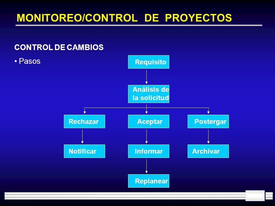 MONITOREO/CONTROL DE PROYECTOS Requisito Análisis de la solicitud RechazarAceptarPostergar NotificarArchivar Replanear Informar CONTROL DE CAMBIOS Pas