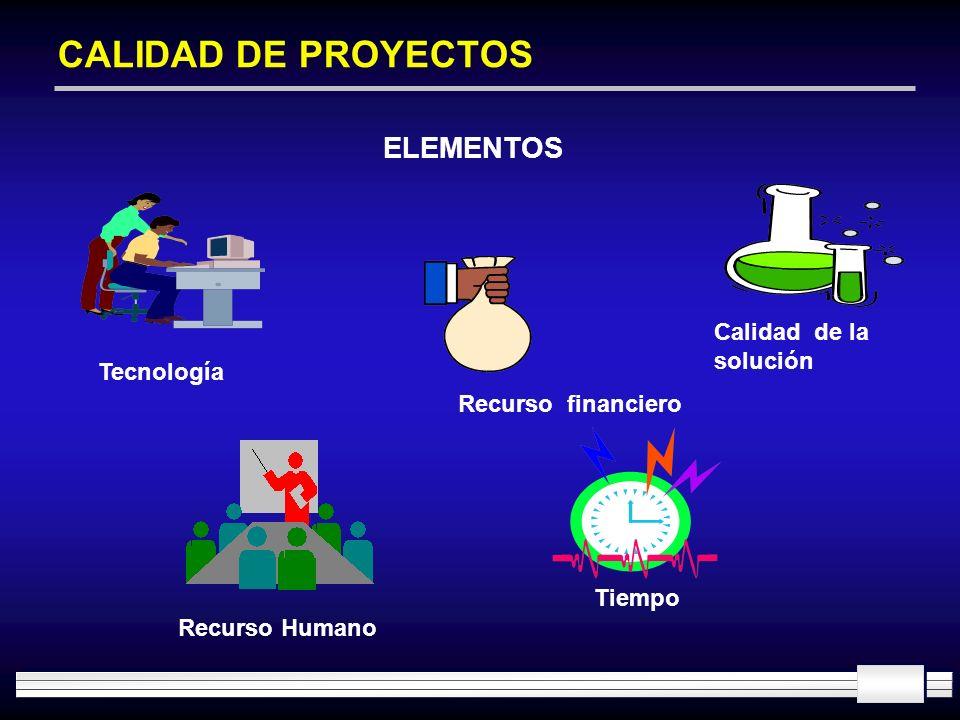 CALIDAD DE PROYECTOS ELEMENTOS Tecnología Recurso Humano Recurso financiero Tiempo Calidad de la solución