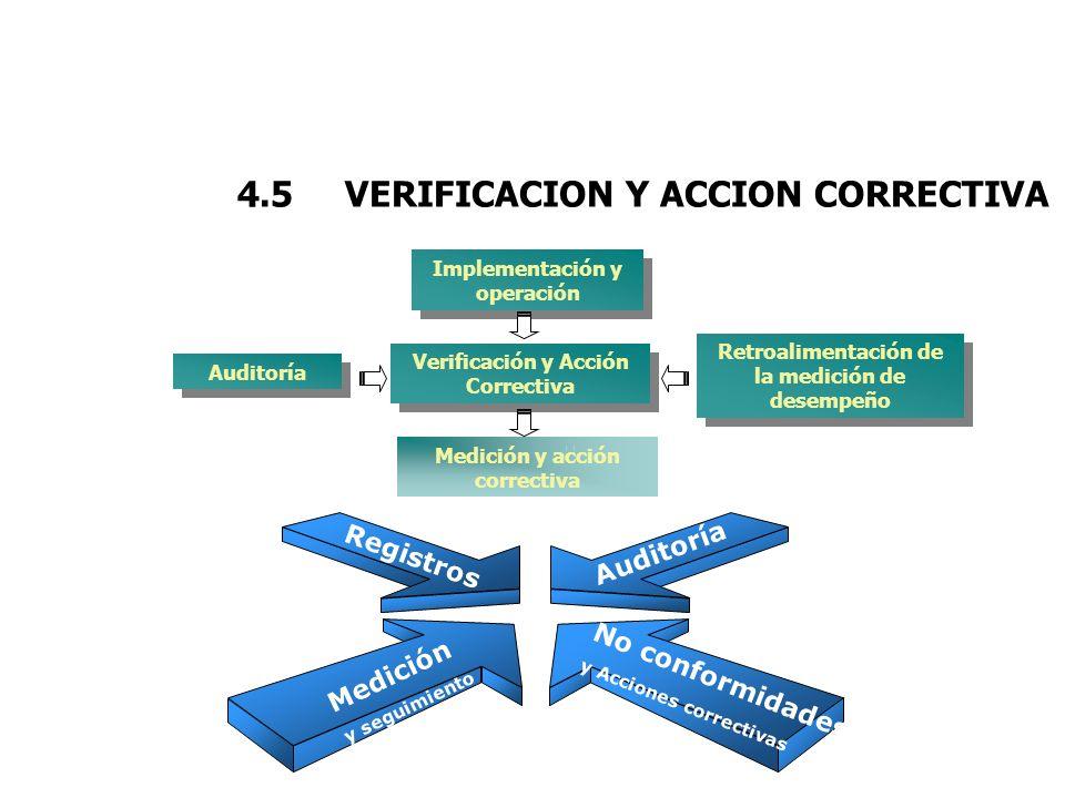 4.5 VERIFICACION Y ACCION CORRECTIVA Verificación y Acción Correctiva Retroalimentación de la medición de desempeño Medición y acción correctiva Audit
