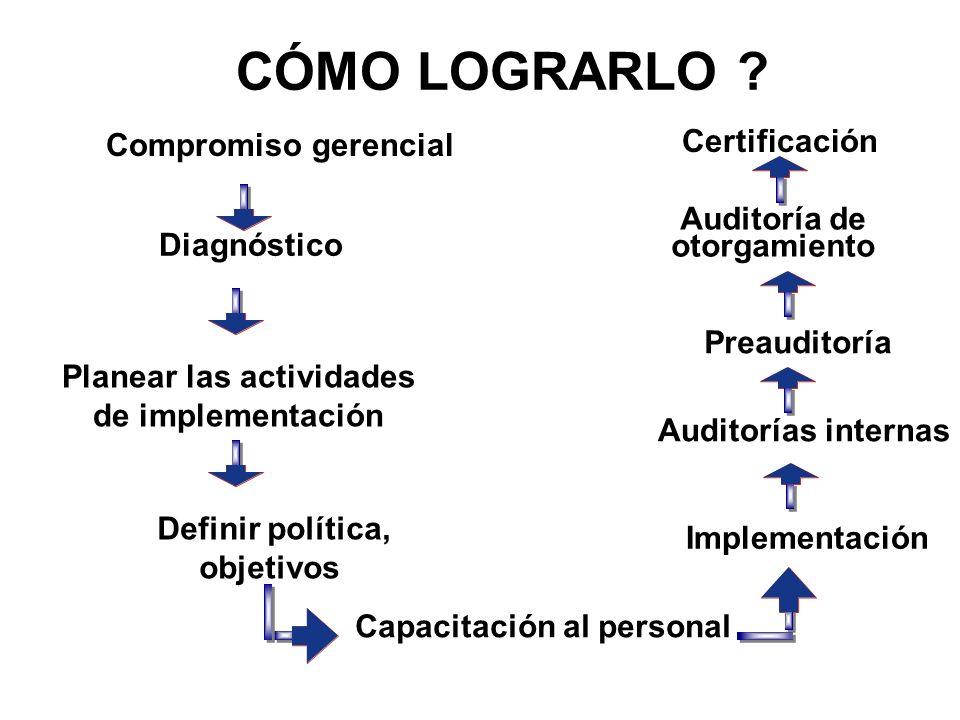CÓMO LOGRARLO ? Compromiso gerencial Diagnóstico Planear las actividades de implementación Definir política, objetivos Implementación Auditorías inter