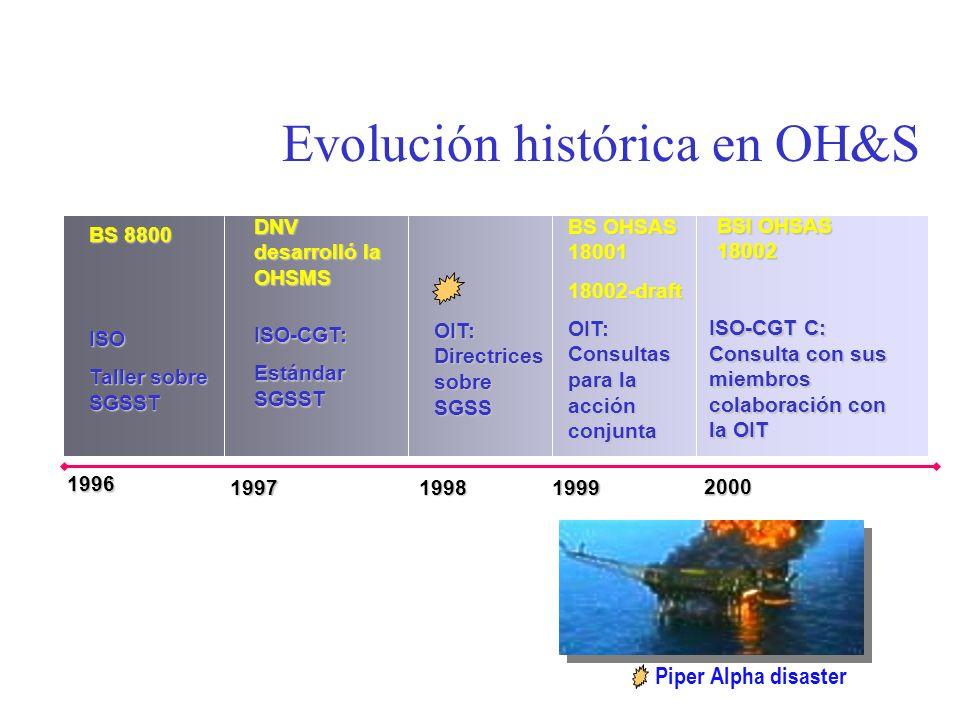 1996 ISO Taller sobre SGSST BS 8800 1997 ISO-CGT: Estándar SGSST 1998 OIT: Directrices sobre SGSS 1999 OIT: Consultas para la acción conjunta ISO-CGT