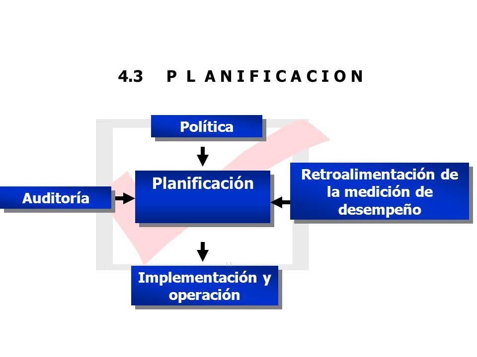 4.3 P L A N I F I C A C I O N Planificación Retroalimentación de la medición de desempeño Implementación y operación Auditoría Política