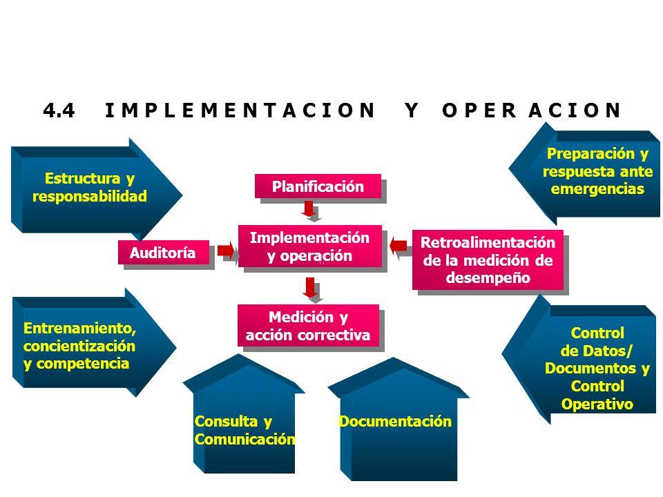 Implementación y operación Retroalimentación de la medición de desempeño Medición y acción correctiva Auditoría Planificación 4.4 I M P L E M E N T A