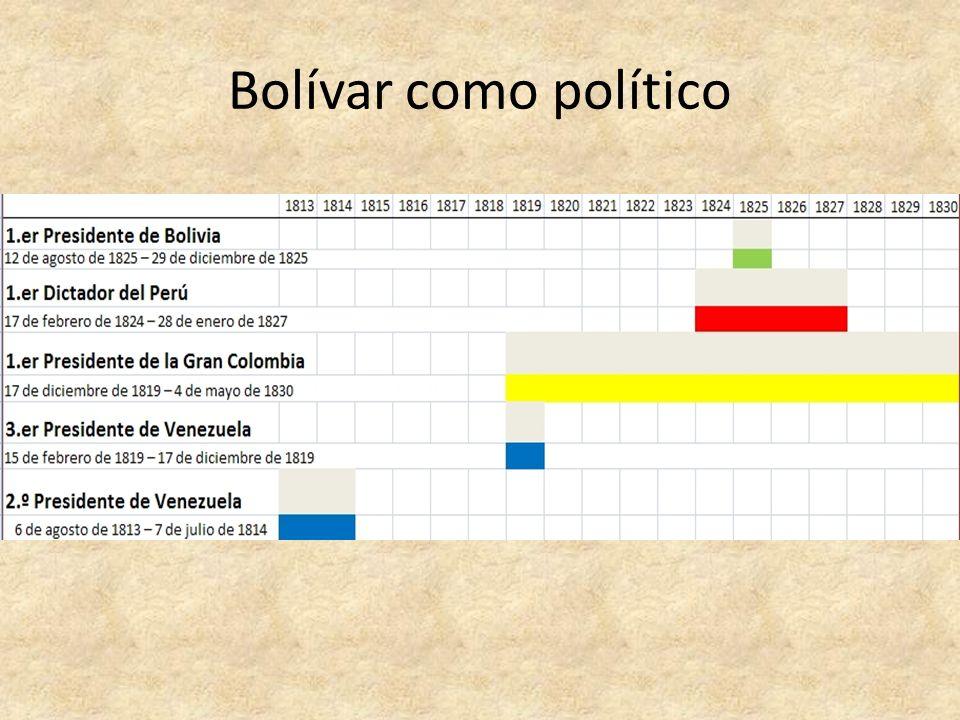 Bolívar como político