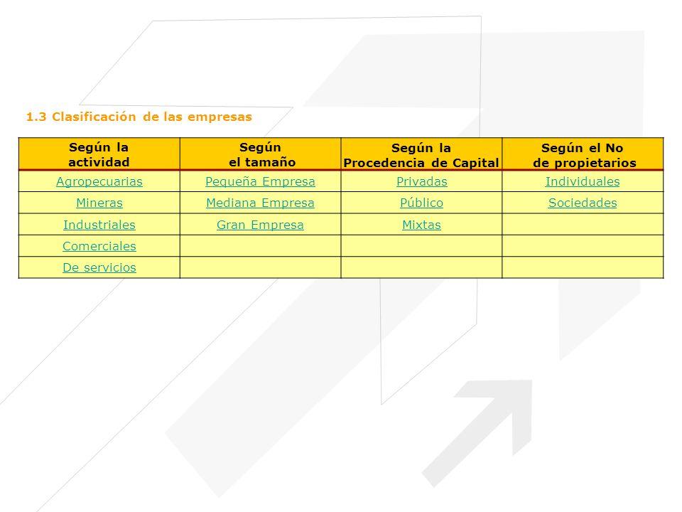 1.3 Clasificación de las empresas Según la actividad Según el tamaño Según la Procedencia de Capital Según el No de propietarios AgropecuariasPequeña