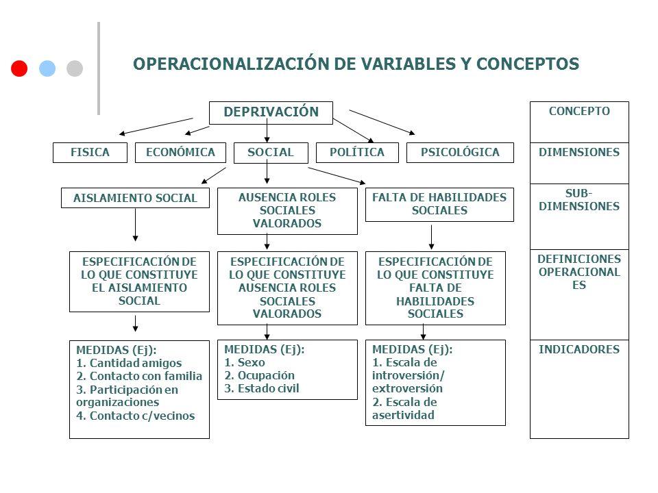 Dimensión Liderazgo Directivo Variables -Comunicación - Motivación - Liderazgo Indicadores - Dirección del flujo de información.