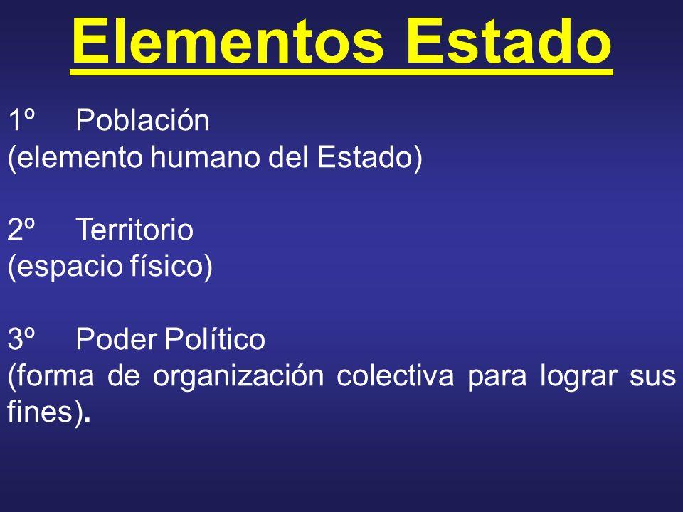 Elementos Estado 1ºPoblación (elemento humano del Estado) 2ºTerritorio (espacio físico) 3ºPoder Político (forma de organización colectiva para lograr