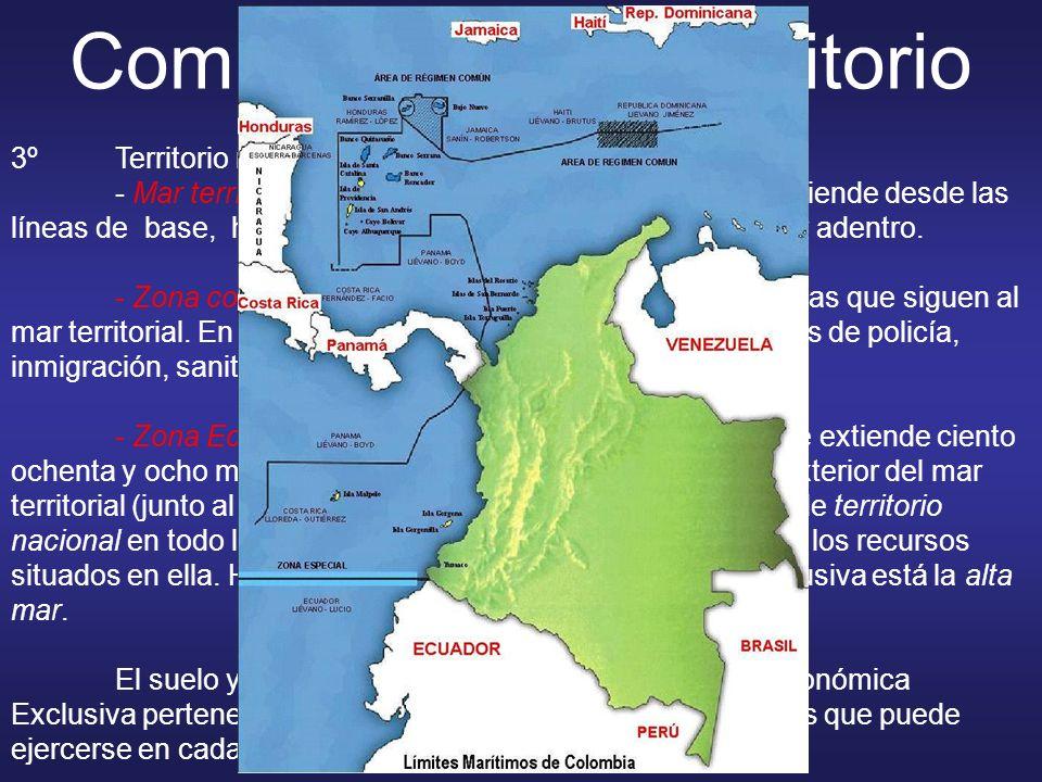 Componentes de territorio 3ºTerritorio marítimo: Se subdivide en: - Mar territorial: que es el espacio marítimo que se extiende desde las líneas de ba
