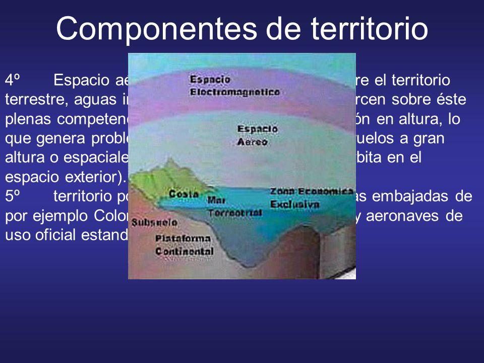 Componentes de territorio 4ºEspacio aéreo: masa de aire que está sobre el territorio terrestre, aguas interiores y mar territorial. Se ejercen sobre é