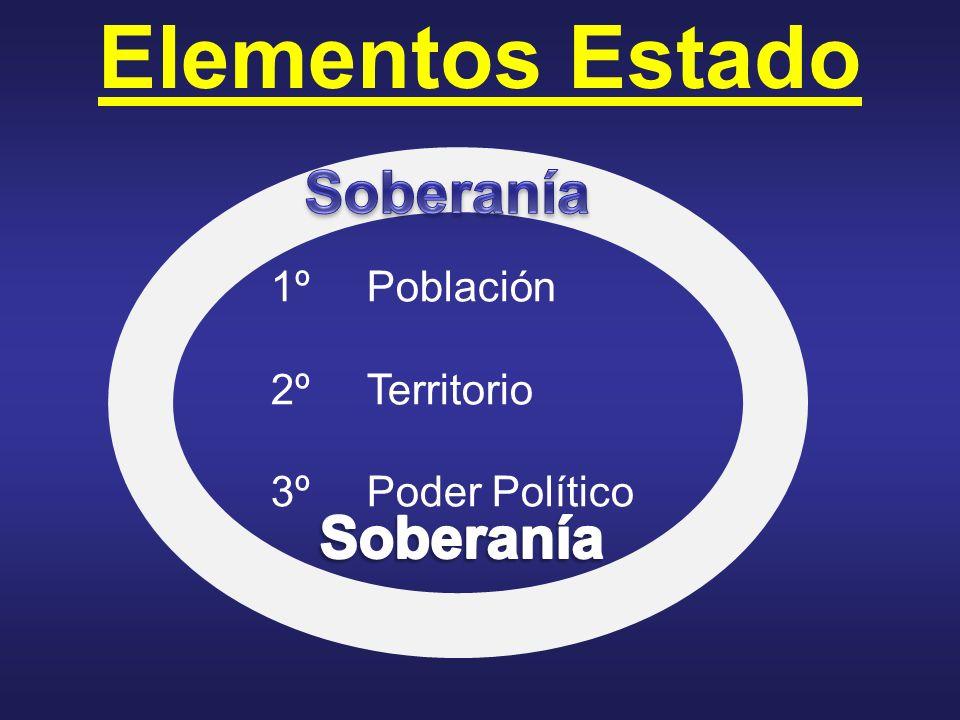 Elementos Estado 1ºPoblación 2ºTerritorio 3ºPoder Político