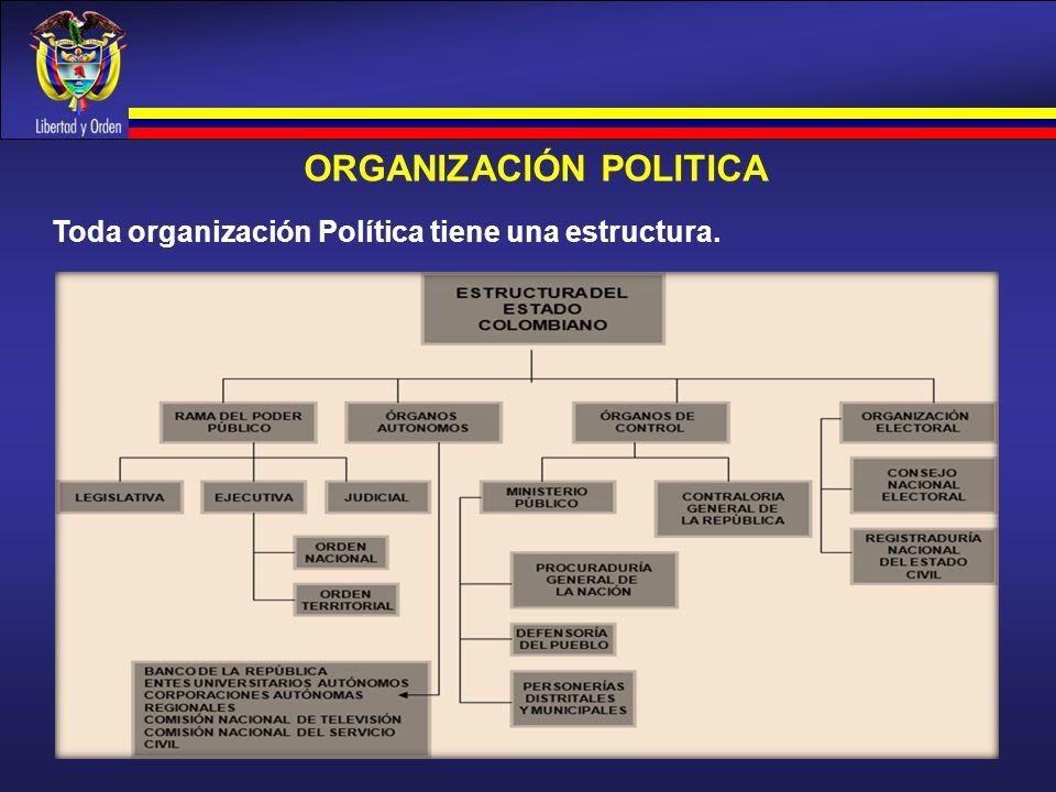 ORGANIZACIÓN POLITICA Toda organización Política tiene una estructura.