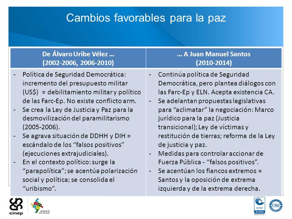 Cambios favorables para la paz De Álvaro Uribe Vélez … (2002-2006, 2006-2010) … A Juan Manuel Santos (2010-2014) -Política de Seguridad Democrática: i