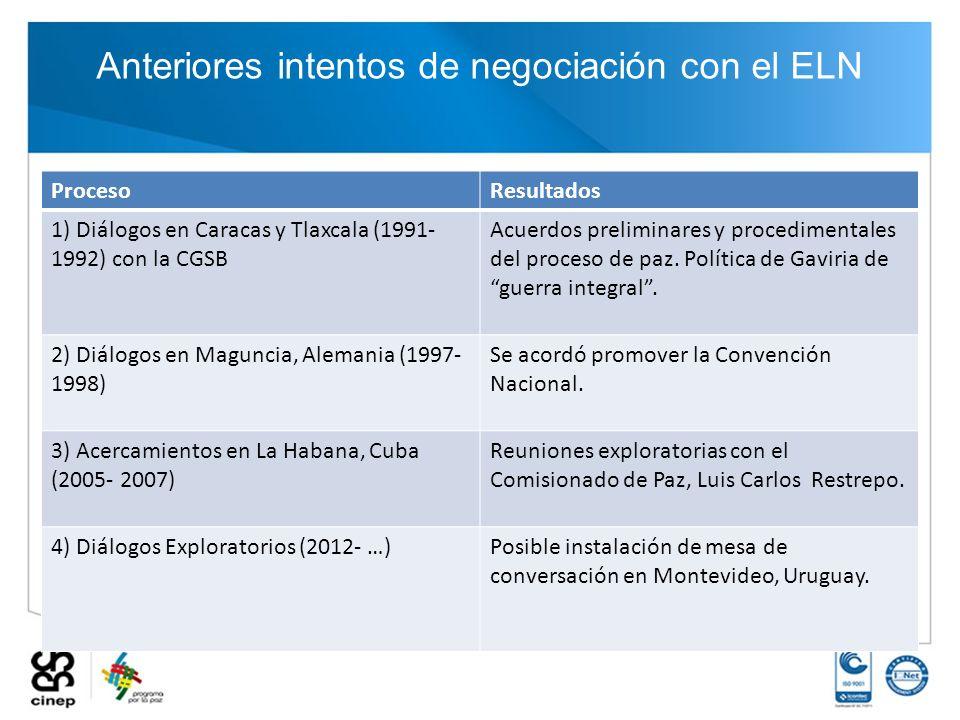 Anteriores intentos de negociación con el ELN ProcesoResultados 1) Diálogos en Caracas y Tlaxcala (1991- 1992) con la CGSB Acuerdos preliminares y pro
