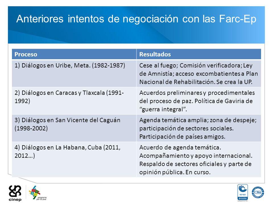 Anteriores intentos de negociación con las Farc-Ep ProcesoResultados 1) Diálogos en Uribe, Meta. (1982-1987)Cese al fuego; Comisión verificadora; Ley
