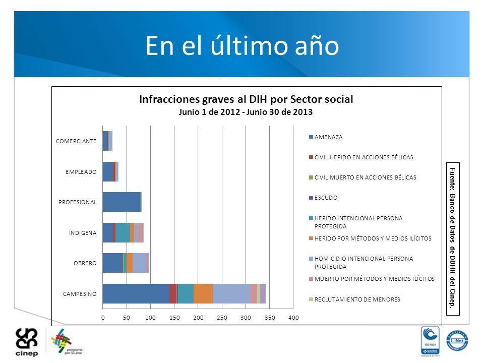 En el último año Fuente: Banco de Datos de DDHH del Cinep.