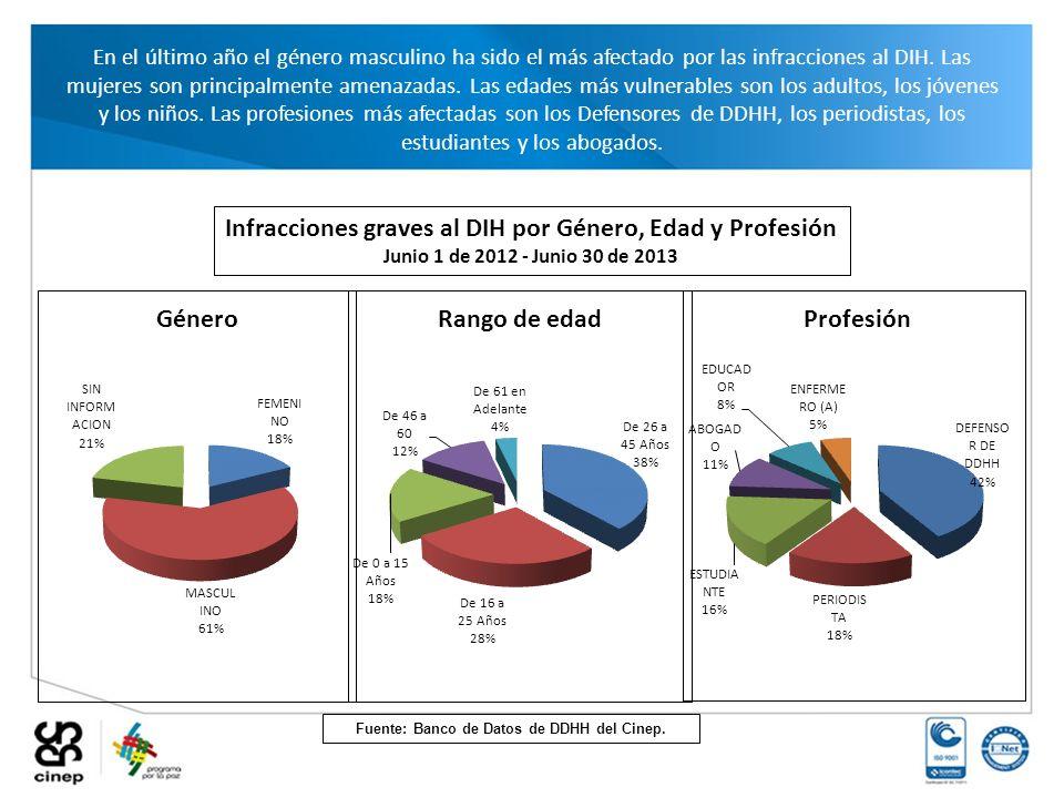 Infracciones graves al DIH por Género, Edad y Profesión Junio 1 de 2012 - Junio 30 de 2013 En el último año el género masculino ha sido el más afectad