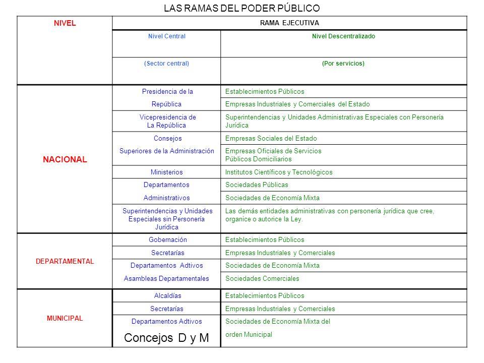 LAS RAMAS DEL PODER PÚBLICO NIVEL RAMA EJECUTIVA Nivel CentralNivel Descentralizado (Sector central)(Por servicios) NACIONAL Presidencia de laEstablec