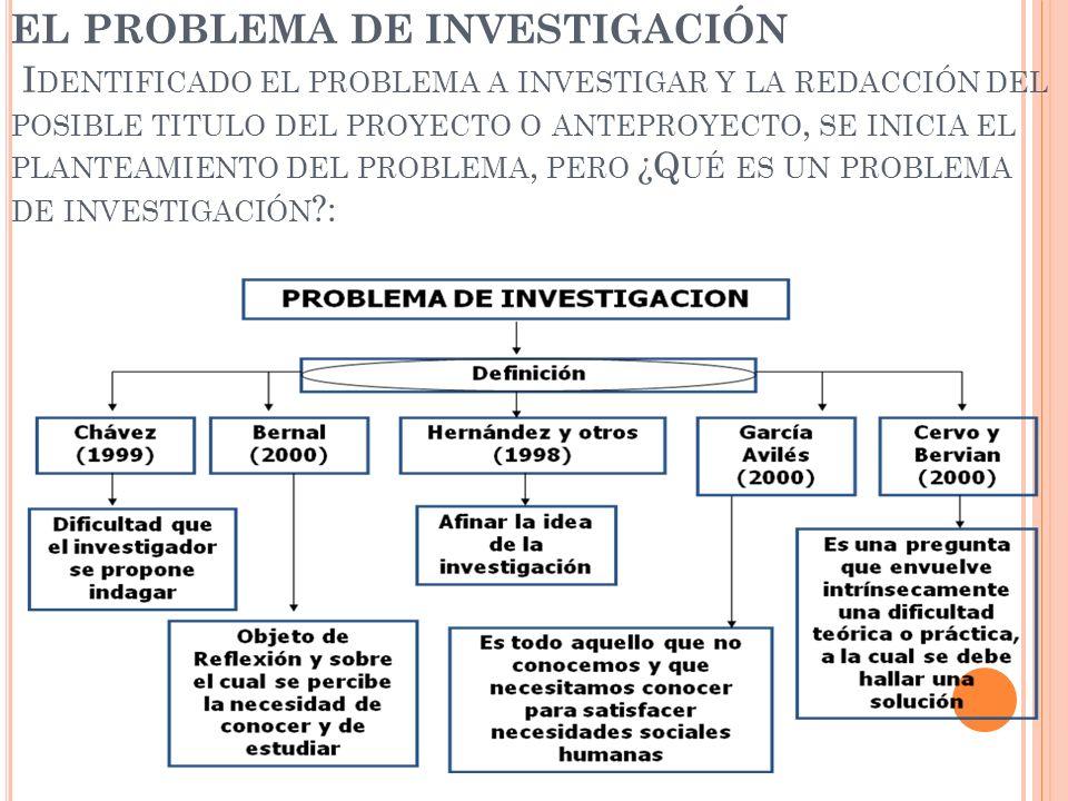 EL PROBLEMA DE INVESTIGACIÓN I DENTIFICADO EL PROBLEMA A INVESTIGAR Y LA REDACCIÓN DEL POSIBLE TITULO DEL PROYECTO O ANTEPROYECTO, SE INICIA EL PLANTE