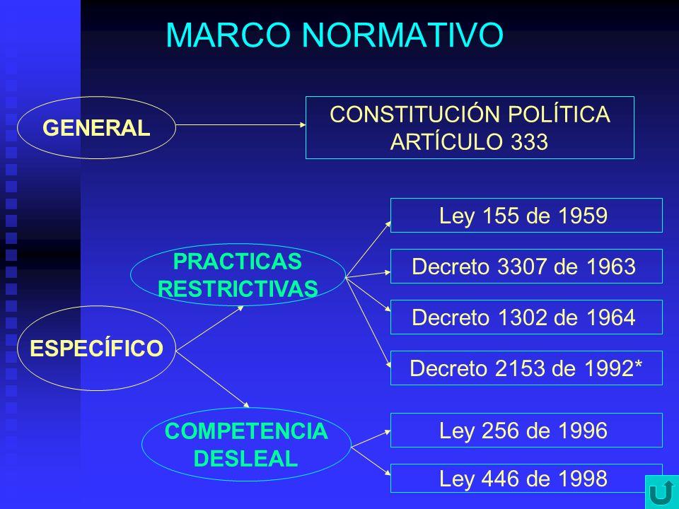 MARCO NORMATIVO GENERAL CONSTITUCIÓN POLÍTICA ARTÍCULO 333 ESPECÍFICO PRACTICAS RESTRICTIVAS COMPETENCIA DESLEAL Ley 155 de 1959 Decreto 3307 de 1963
