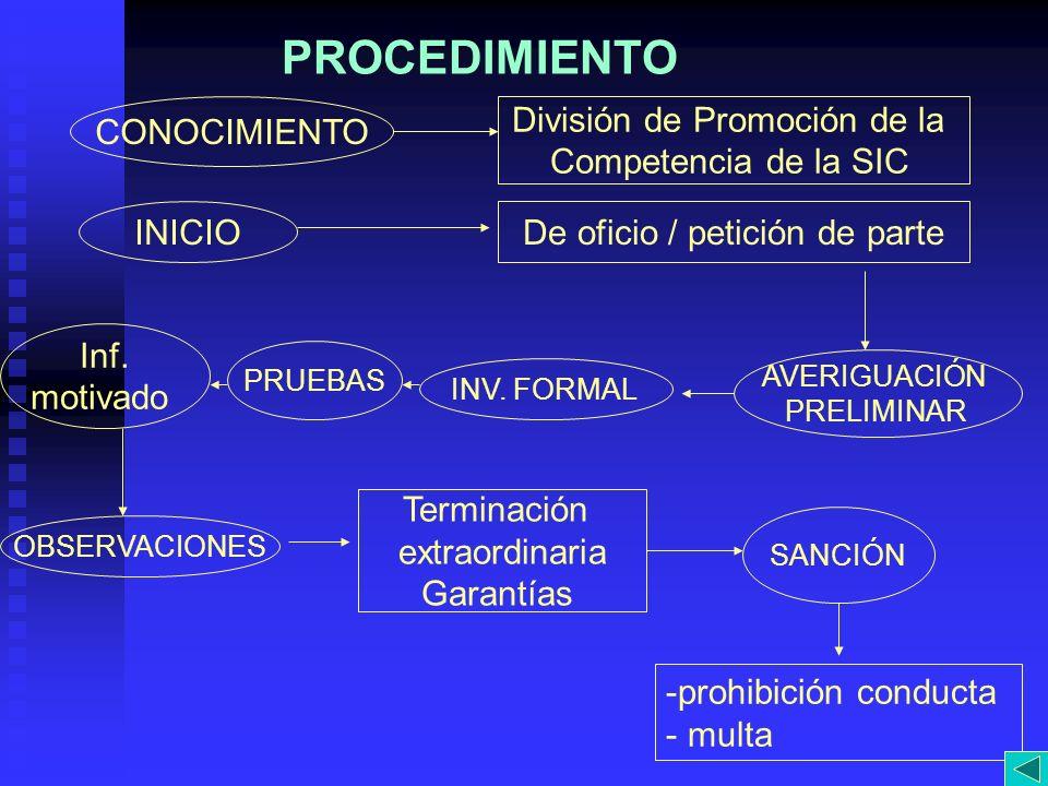 PROCEDIMIENTO CONOCIMIENTO División de Promoción de la Competencia de la SIC INICIODe oficio / petición de parte AVERIGUACIÓN PRELIMINAR INV. FORMAL P