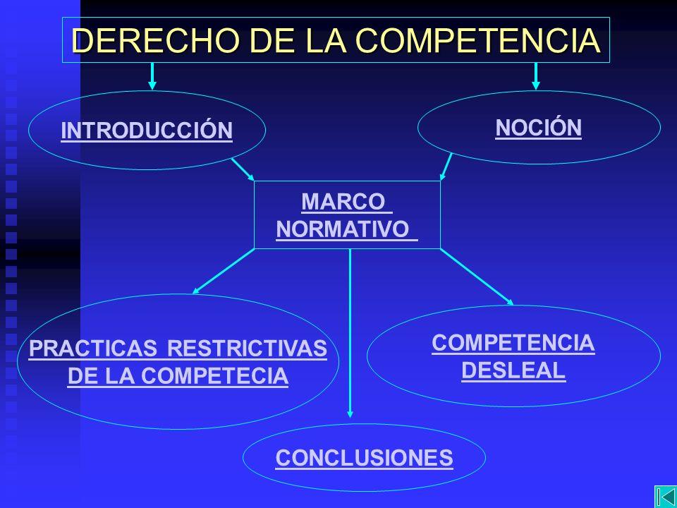 INTRODUCCIÓN NOCIÓN MARCO NORMATIVO PRACTICAS RESTRICTIVAS DE LA COMPETECIA COMPETENCIA DESLEAL CONCLUSIONES DERECHO DE LA COMPETENCIA