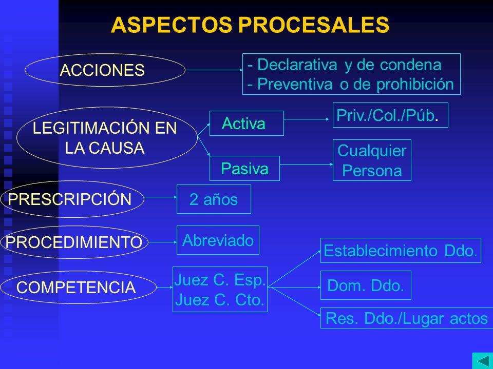 ASPECTOS PROCESALES ACCIONES - Declarativa y de condena - Preventiva o de prohibición LEGITIMACIÓN EN LA CAUSA Activa Priv./Col./Púb. Pasiva Cualquier