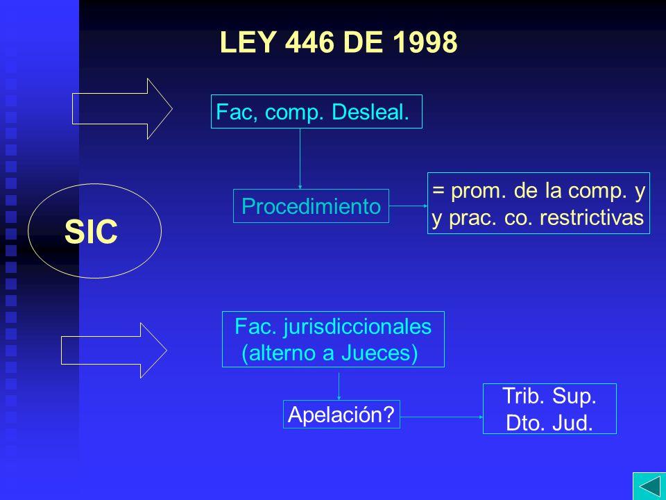 LEY 446 DE 1998 SIC Fac, comp. Desleal. Procedimiento = prom. de la comp. y y prac. co. restrictivas Fac. jurisdiccionales (alterno a Jueces) Apelació