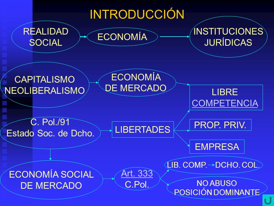 INTRODUCCIÓN INSTITUCIONES JURÍDICAS REALIDAD SOCIAL ECONOMÍA CAPITALISMO NEOLIBERALISMO ECONOMÍA DE MERCADO LIBRE COMPETENCIA C. Pol./91 Estado Soc.