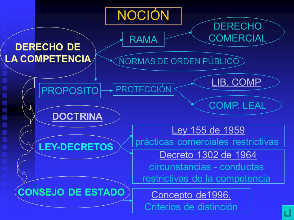 NOCIÓN DERECHO COMERCIAL RAMA DERECHO DE LA COMPETENCIA NORMAS DE ORDEN PÚBLICO PROPOSITO PROTECCIÓN LIB. COMP COMP. LEAL DOCTRINA LEY-DECRETOS Ley 15