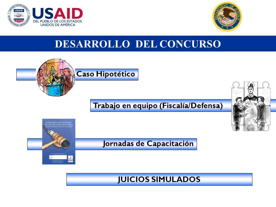 Trabajo en equipo (Fiscalía/Defensa) Caso Hipotético Jornadas de Capacitación DESARROLLO DEL CONCURSO JUICIOS SIMULADOS