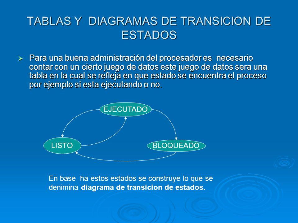 TABLAS Y DIAGRAMAS DE TRANSICION DE ESTADOS Para una buena administración del procesador es necesario contar con un cierto juego de datos este juego d