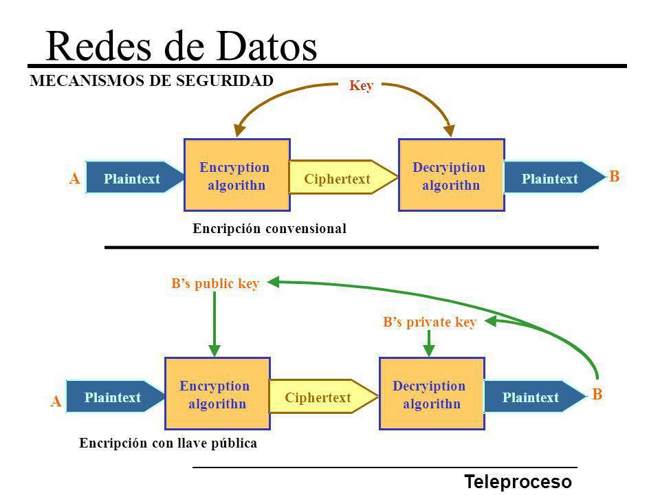 Redes de Datos Teleproceso MECANISMOS DE SEGURIDAD Plaintext Encryption algorithn Ciphertext Decryiption algorithn Plaintext Key Plaintext Encryption