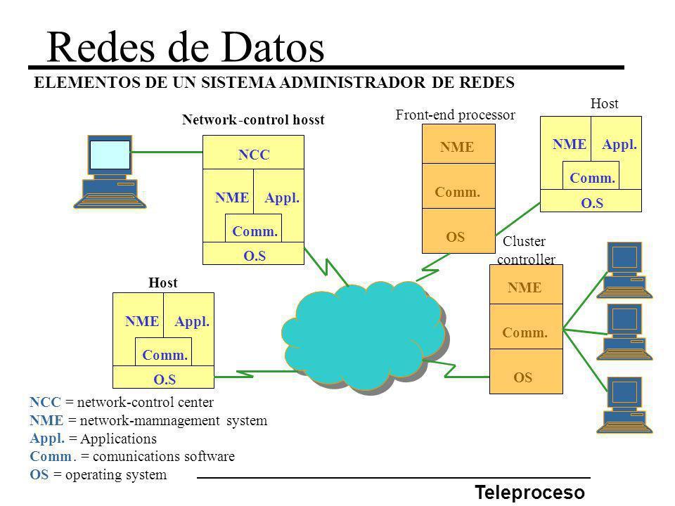 Redes de Datos Teleproceso ELEMENTOS DE UN SISTEMA ADMINISTRADOR DE REDES NCC NMEAppl. Comm. O.S NMEAppl. Comm. O.S NMEAppl. Comm. O.S NME Comm. OS Ne