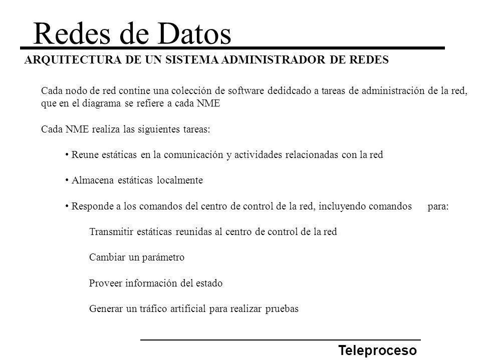 Redes de Datos Teleproceso ARQUITECTURA DE UN SISTEMA ADMINISTRADOR DE REDES Cada nodo de red contine una colección de software dedidcado a tareas de