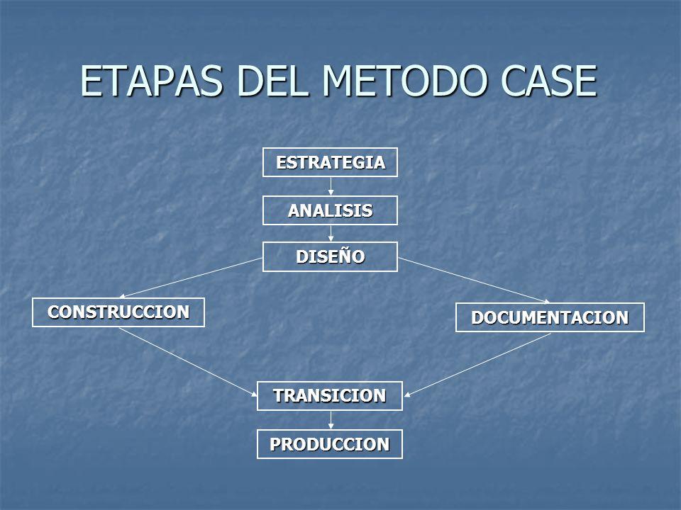 ETAPAS DEL METODO CASE ESTRATEGIA ANALISIS DISEÑO CONSTRUCCION DOCUMENTACION TRANSICION PRODUCCION