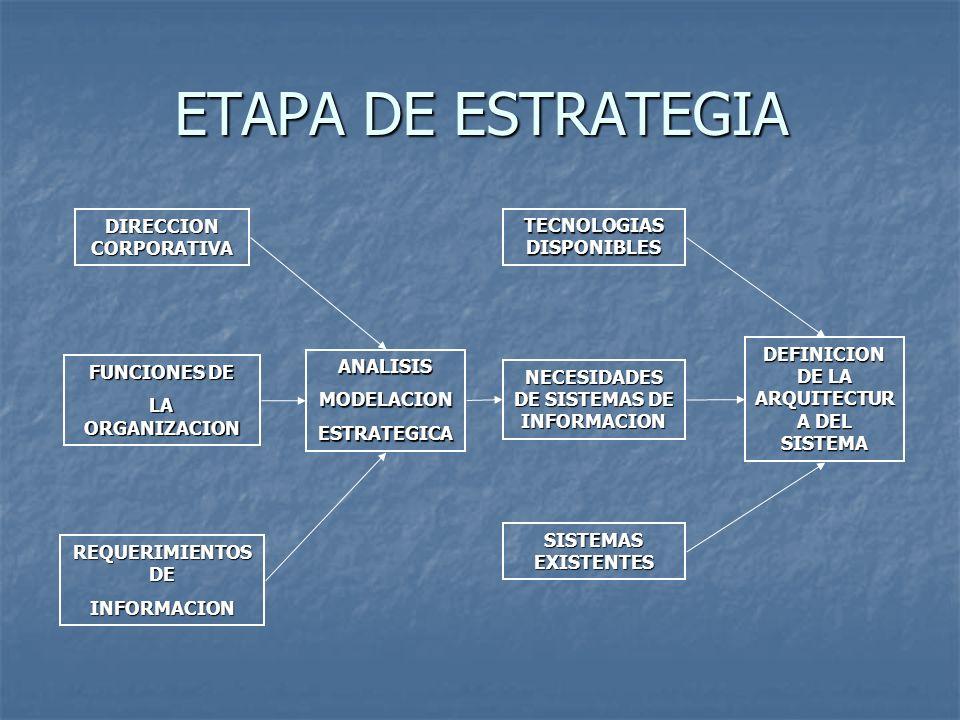 ETAPA DE ESTRATEGIA DIRECCION CORPORATIVA FUNCIONES DE LA ORGANIZACION REQUERIMIENTOS DE INFORMACION ANALISISMODELACIONESTRATEGICA TECNOLOGIAS DISPONI