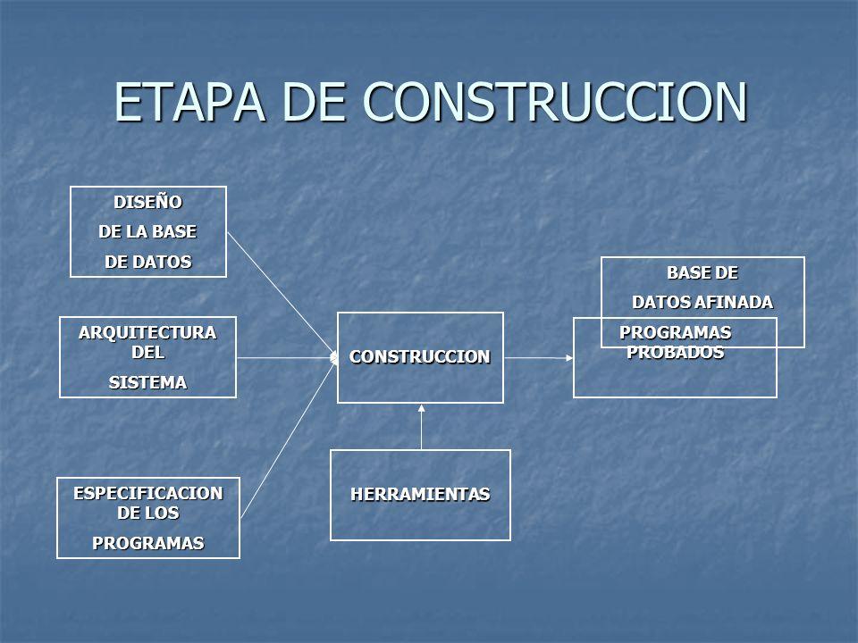 PROGRAMAS PROBADOS BASE DE DATOS AFINADA ETAPA DE CONSTRUCCION DISEÑO DE LA BASE DE DATOS ARQUITECTURA DEL SISTEMA ESPECIFICACION DE LOS PROGRAMAS CON
