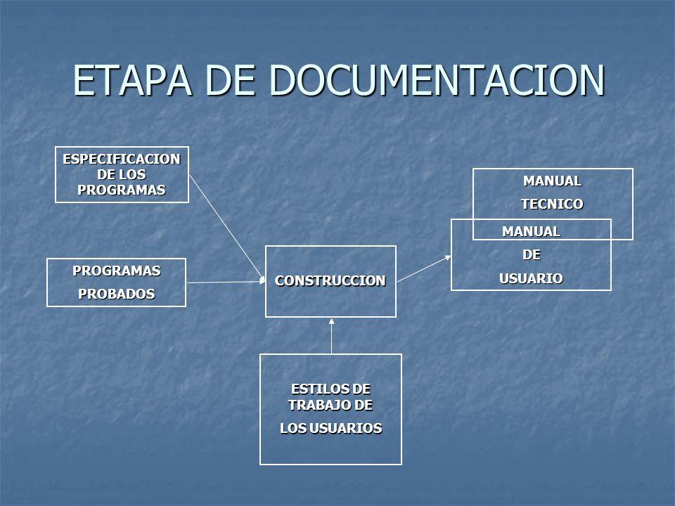 ETAPA DE DOCUMENTACION ESPECIFICACION DE LOS PROGRAMAS PROGRAMASPROBADOS CONSTRUCCION ESTILOS DE TRABAJO DE LOS USUARIOS MANUALDEUSUARIO MANUALTECNICO
