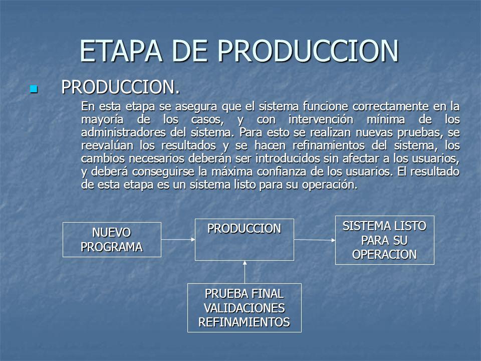 ETAPA DE PRODUCCION PRODUCCION. PRODUCCION. En esta etapa se asegura que el sistema funcione correctamente en la mayoría de los casos, y con intervenc