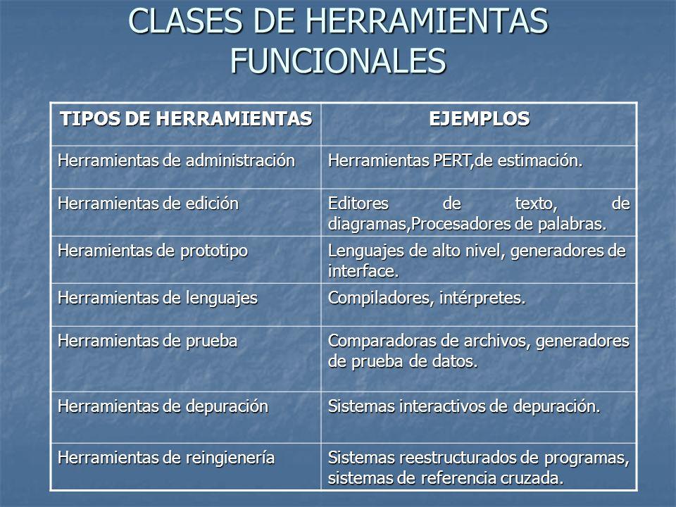 CLASES DE HERRAMIENTAS FUNCIONALES TIPOS DE HERRAMIENTAS EJEMPLOS Herramientas de administración Herramientas PERT,de estimación. Herramientas de edic