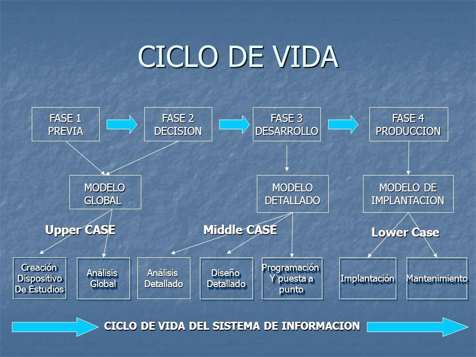 CICLO DE VIDA CreaciónDispositivo De Estudios CreaciónDispositivo AnálisisGlobalAnálisisGlobal AnálisisDetallado DiseñoDetalladoDiseñoDetalladoProgram