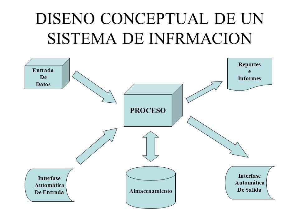 DISENO CONCEPTUAL DE UN SISTEMA DE INFRMACION Entrada De Datos Reportes e Informes Interfase Automática De Entrada Almacenamiento Interfase Automática