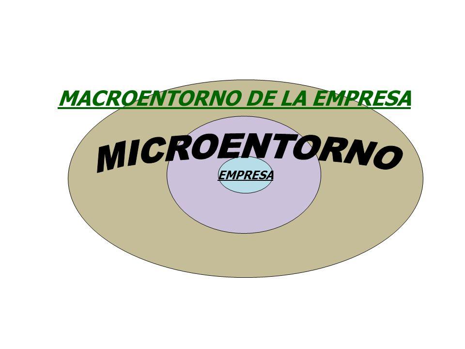 MACROENTORNO DE LA EMPRESA E.Económico E. Natural E.