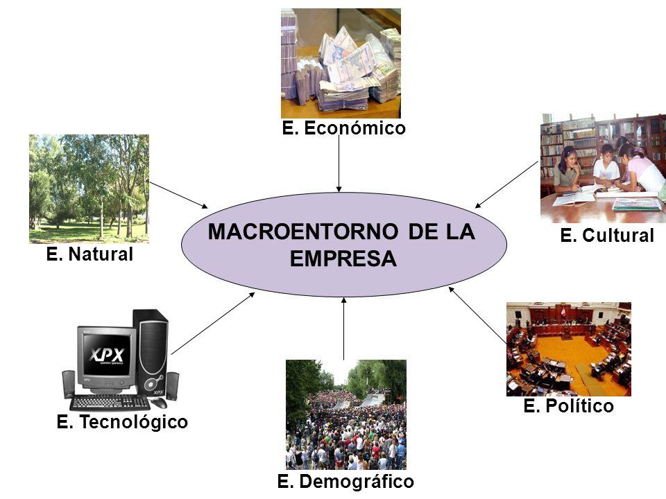 MACROENTORNO DE LA EMPRESA E. Económico E. Natural E. Tecnológico E. Político E. Cultural E. Demográfico