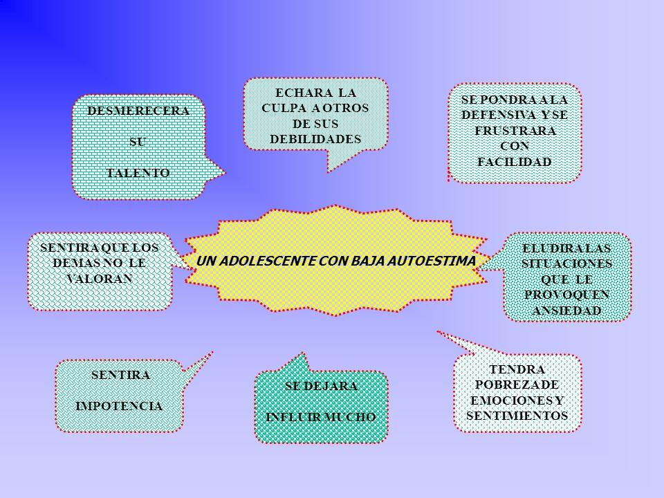 LA AUTOESTIMA SE DESARROLLA Y FORTALECE DURANTE TODA LA VIDA, ACOMPAÑA EL PERFECCIONAMIENTO DE LA PERSONALIDAD REFERIDOS A: MARCO DE VALORES EN LA FAMILIA Y LA SOCIEDAD MARCO DE VALORES EN LA FAMILIA Y LA SOCIEDAD EXPERIENCIAS DE ÉXITO O FRACASO EXPERIENCIAS DE ÉXITO O FRACASO COMPARACION QUE EL INDIVIDUO HACE CONSIGO MISMO COMPARACION QUE EL INDIVIDUO HACE CONSIGO MISMO CON OTRAS PERSONAS.