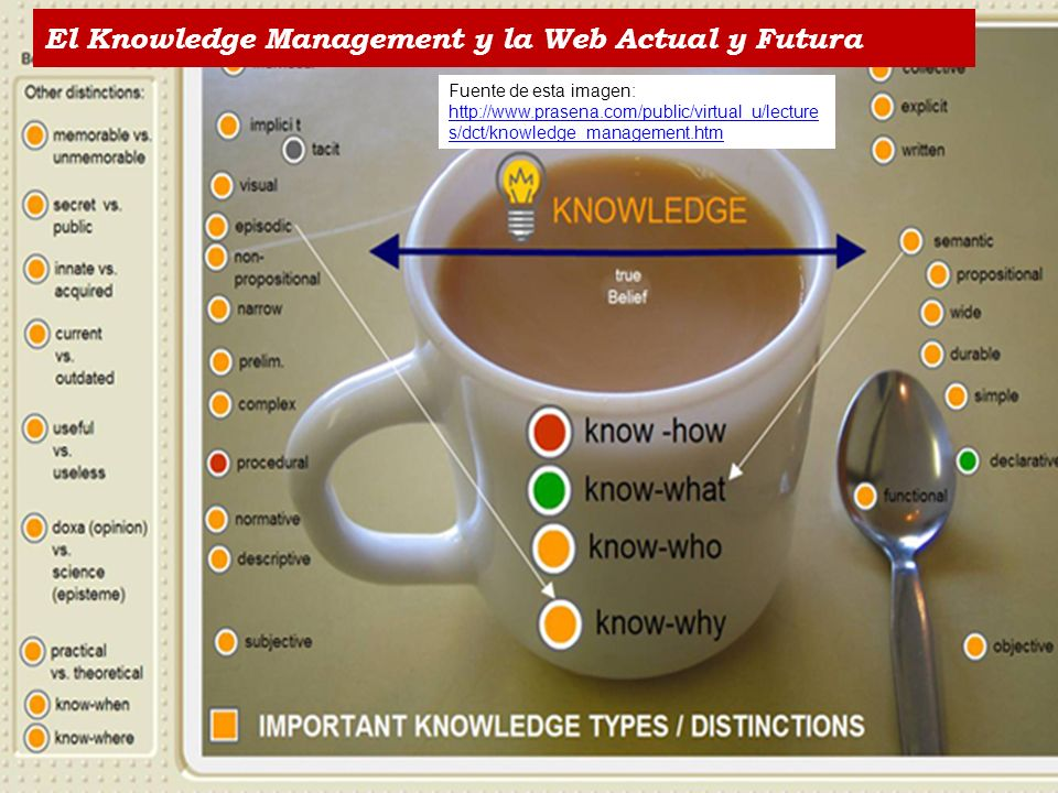 El Knowledge Management y la Web Actual y Futura Fuente de esta imagen: http://www.prasena.com/public/virtual_u/lecture s/dct/knowledge_management.htm