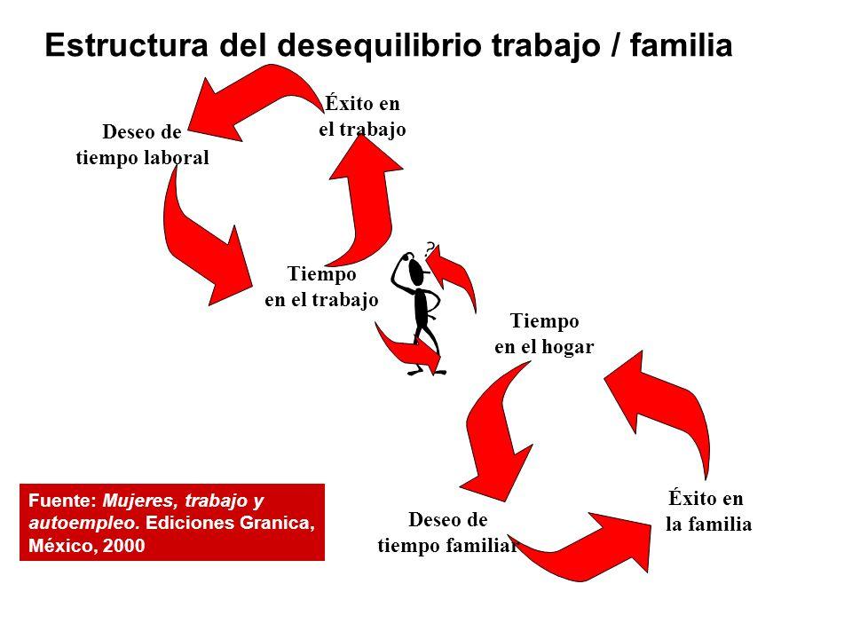 Deseo de tiempo laboral Éxito en el trabajo Tiempo en el trabajo Tiempo en el hogar Deseo de tiempo familiar Éxito en la familia Estructura del desequ